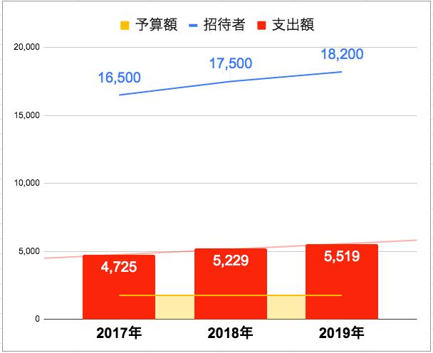 桜を見る会, 招待者, 基準, 2019